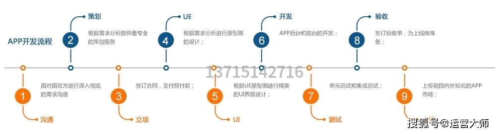 app小程序定制开发